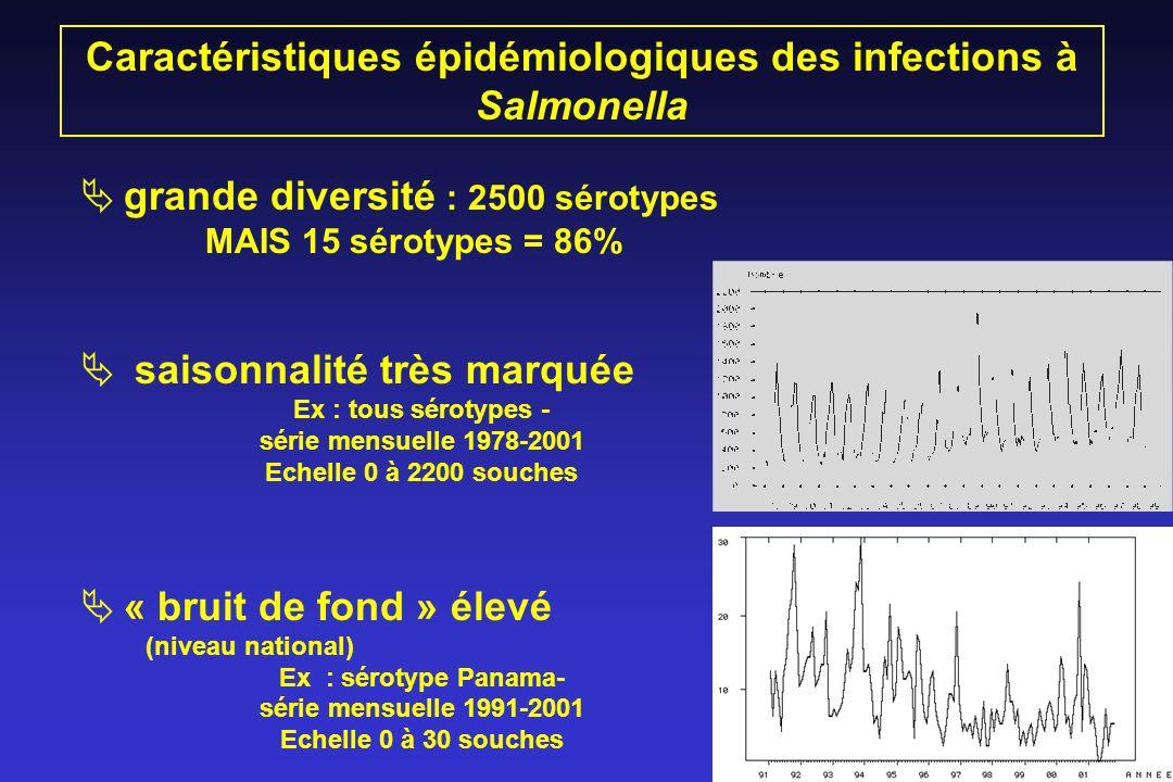 grande diversité : 2500 sérotypes MAIS 15 sérotypes = 86% saisonnalité très marquée Ex : tous sérotypes - série mensuelle 1978-2001 Echelle 0 à 2200 s