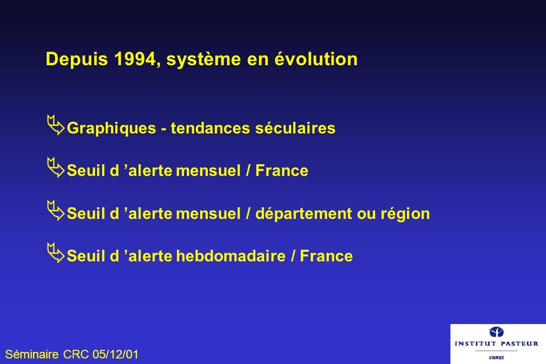 Séminaire CRC 05/12/01 Depuis 1994, système en évolution Graphiques - tendances séculaires Seuil d alerte mensuel / France Seuil d alerte mensuel / dé
