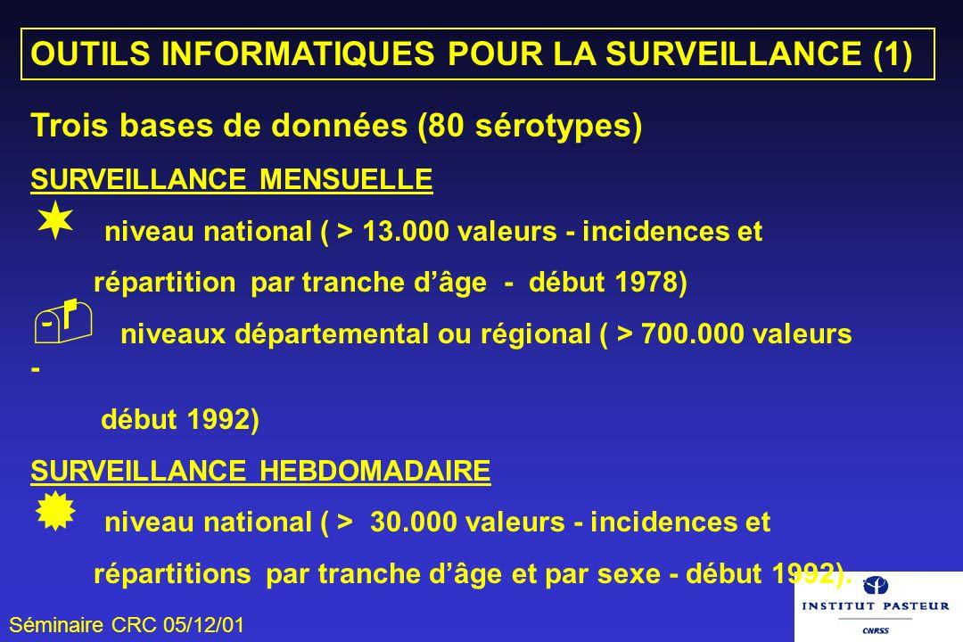 Séminaire CRC 05/12/01 Trois bases de données (80 sérotypes) SURVEILLANCE MENSUELLE ¬ niveau national ( > 13.000 valeurs - incidences et répartition p