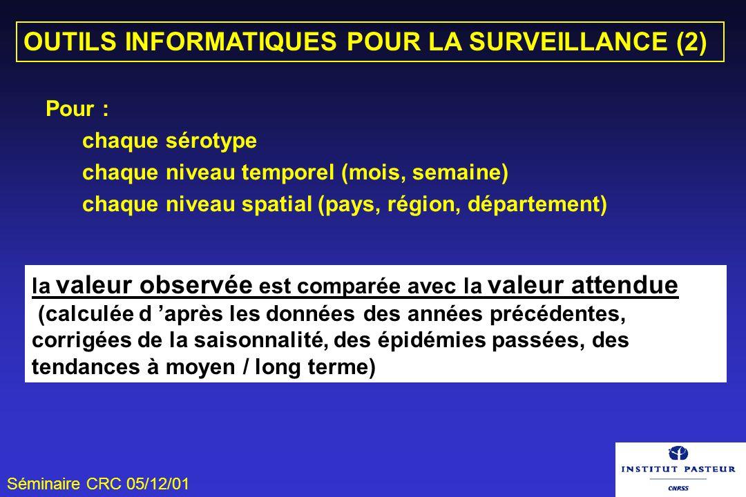 Séminaire CRC 05/12/01 OUTILS INFORMATIQUES POUR LA SURVEILLANCE (2) Pour : chaque sérotype chaque niveau temporel (mois, semaine) chaque niveau spati