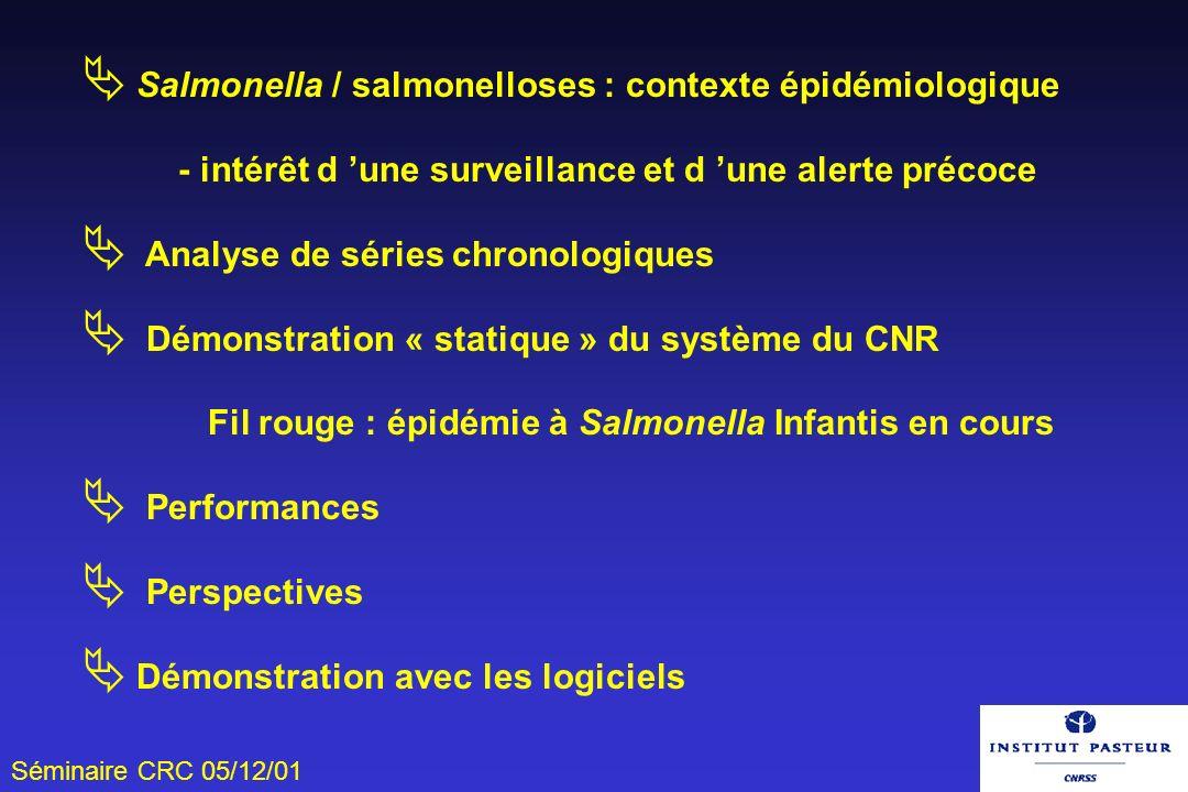 Séminaire CRC 05/12/01 Samonelles / salmonelloses Cause la plus fréquente de diarrhées aigües bactériennes d origine alimentaire incubation 12 à 36 heures - dose infectante - portage Responsables de 80% des foyers de TIAC ( > 750 en 1995) 12.000 -15.000 cas recensés par le CNR chaque année MAIS toutes les souches ne sont pas envoyées au CNR tous les cas ne font pas l objet d une coproculture (5%) 25 % des cas hospitalisés Coût estimé : France (1990) : 1,2 Milliards de F Etats-Unis (1987) : 1 Milliard de $ U.S.