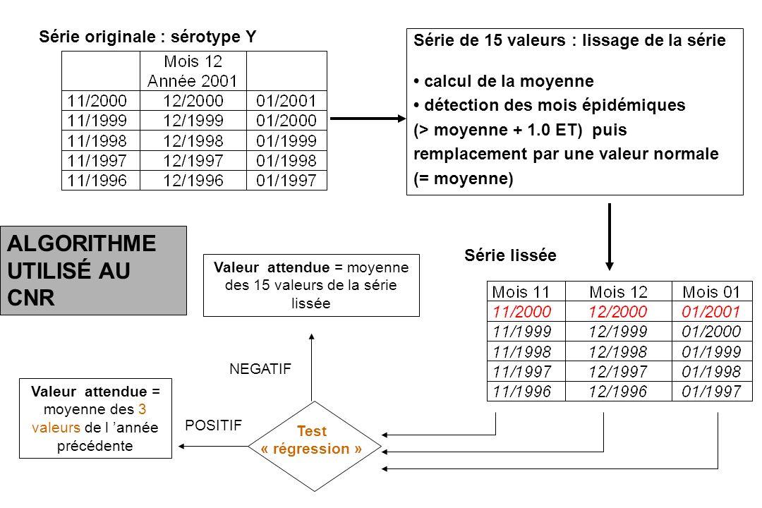 Série de 15 valeurs : lissage de la série calcul de la moyenne détection des mois épidémiques (> moyenne + 1.0 ET) puis remplacement par une valeur no