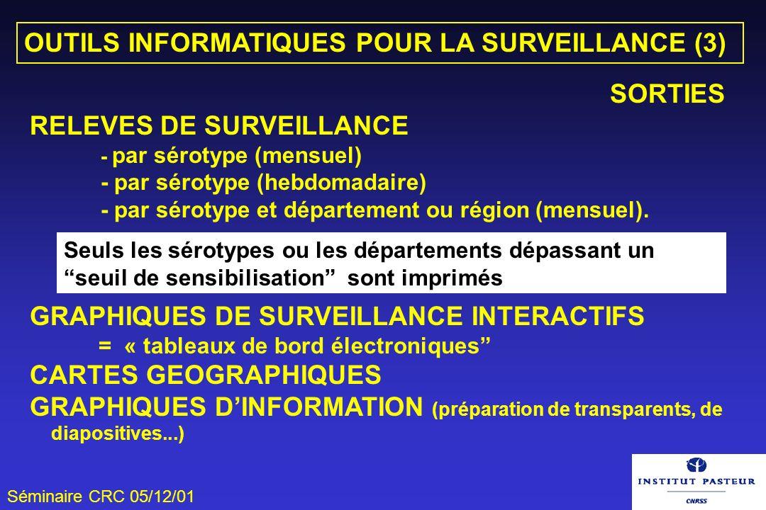 Séminaire CRC 05/12/01 OUTILS INFORMATIQUES POUR LA SURVEILLANCE (3) SORTIES RELEVES DE SURVEILLANCE - par sérotype (mensuel) - par sérotype (hebdomad