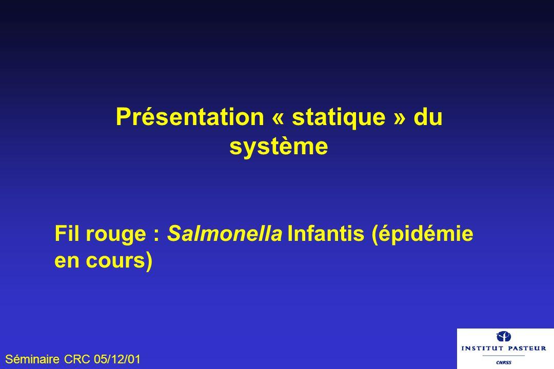 Séminaire CRC 05/12/01 Présentation « statique » du système Fil rouge : Salmonella Infantis (épidémie en cours)