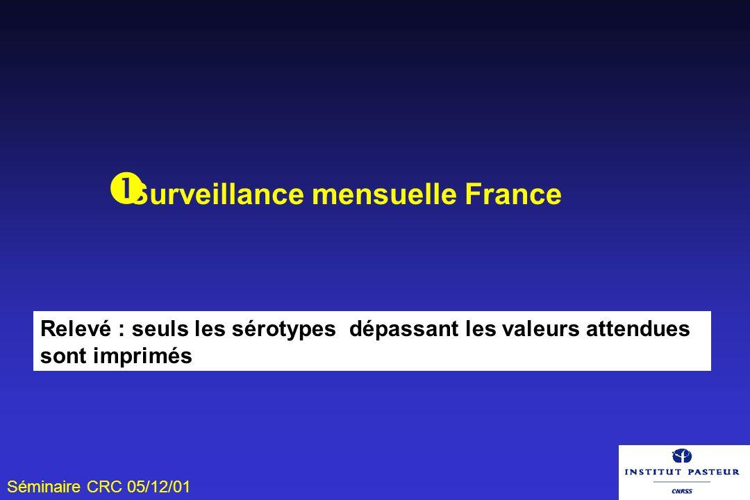 Séminaire CRC 05/12/01 Surveillance mensuelle France Relevé : seuls les sérotypes dépassant les valeurs attendues sont imprimés
