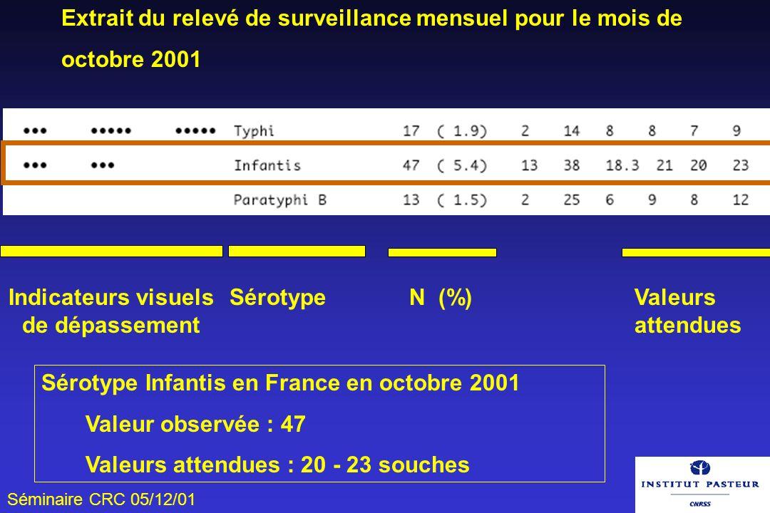 Séminaire CRC 05/12/01 Extrait du relevé de surveillance mensuel pour le mois de octobre 2001 Indicateurs visuels de dépassement Sérotype N (%)Valeurs