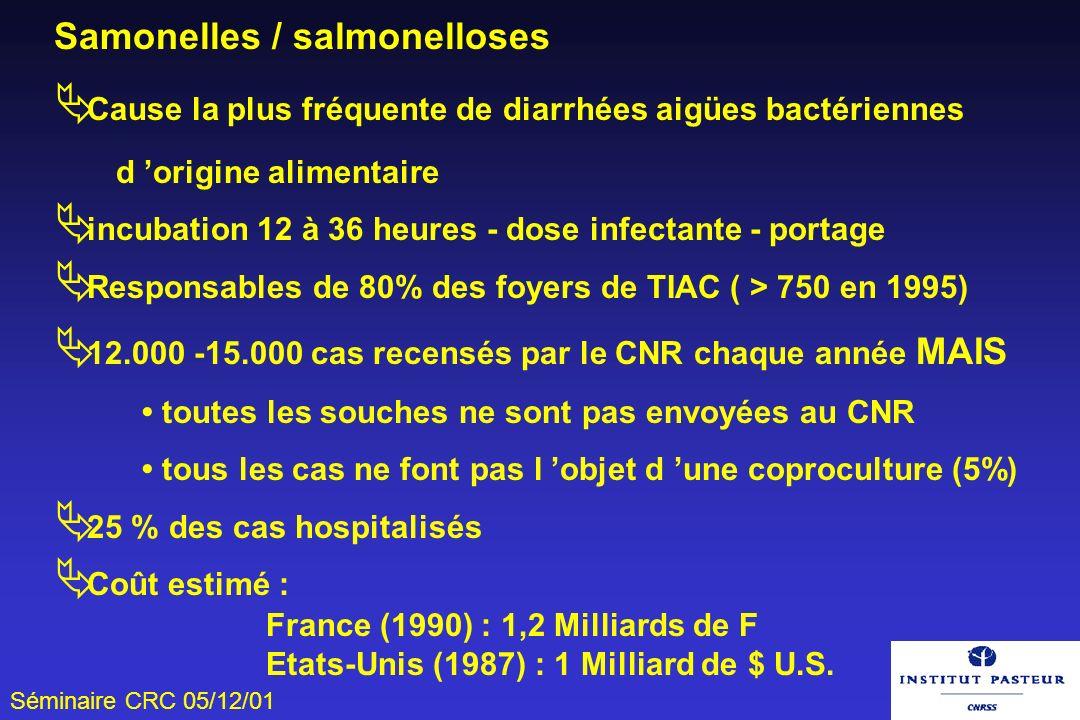Séminaire CRC 05/12/01 Samonelles / salmonelloses Cause la plus fréquente de diarrhées aigües bactériennes d origine alimentaire incubation 12 à 36 he