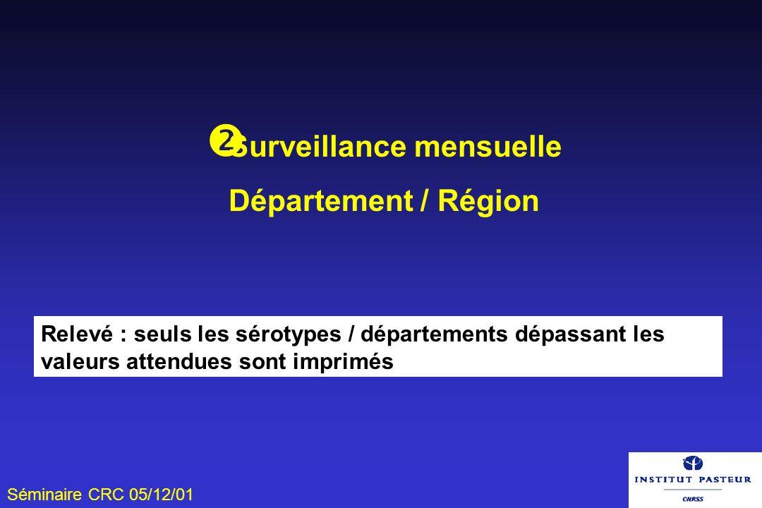 Séminaire CRC 05/12/01 Surveillance mensuelle Département / Région Relevé : seuls les sérotypes / départements dépassant les valeurs attendues sont im