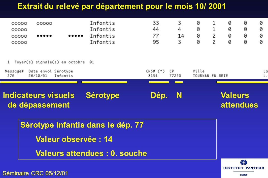Séminaire CRC 05/12/01 Extrait du relevé par département pour le mois 10/ 2001 Indicateurs visuels de dépassement Sérotype Dép. NValeurs attendues Sér