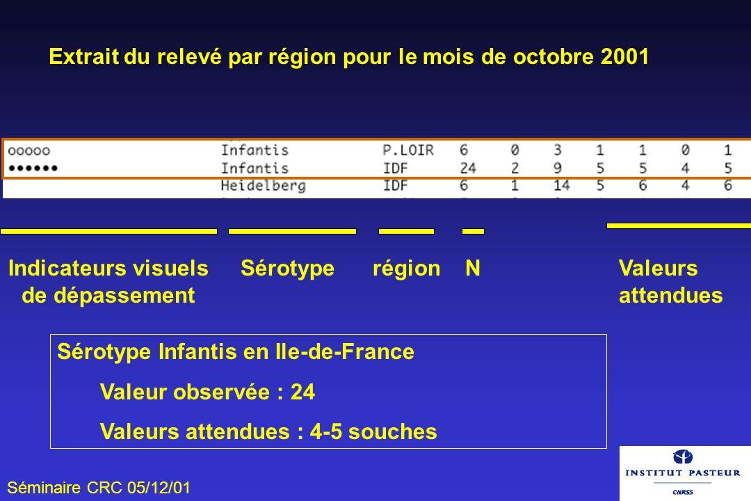 Séminaire CRC 05/12/01 Indicateurs visuels de dépassement Sérotype région NValeurs attendues Extrait du relevé par région pour le mois de octobre 2001