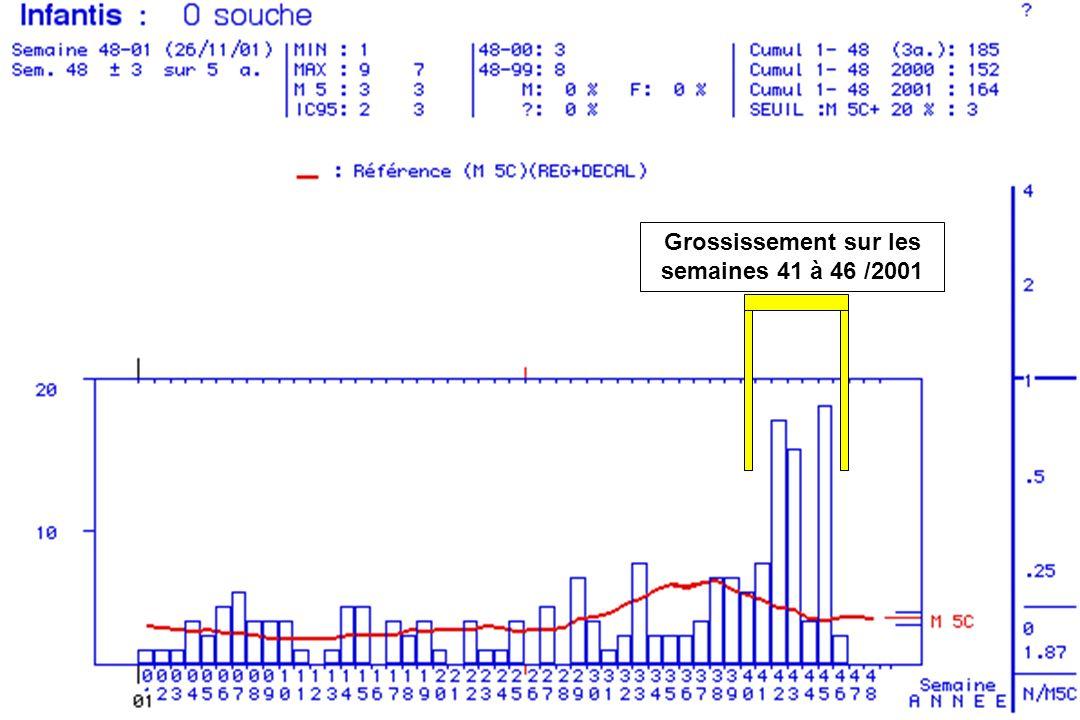 Grossissement sur les semaines 41 à 46 /2001