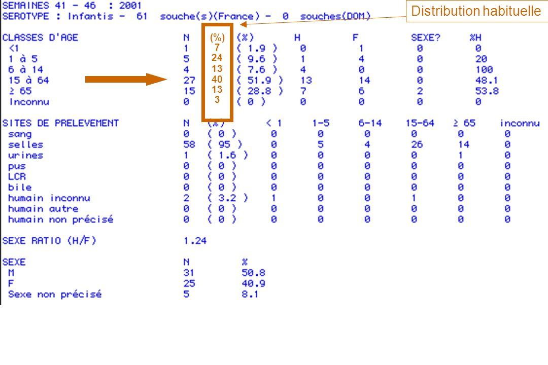 (%) 7 24 13 40 13 3 Distribution habituelle