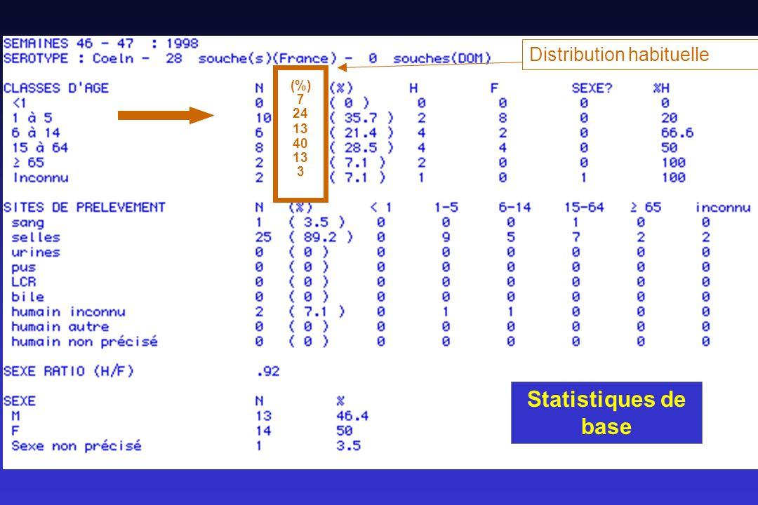 Statistiques de base (%) 7 24 13 40 13 3 Distribution habituelle