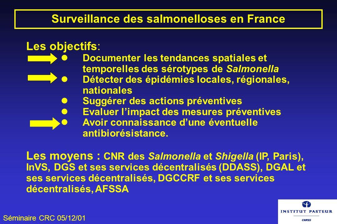 Séminaire CRC 05/12/01 Surveillance des salmonelloses en France Les objectifs: Documenter les tendances spatiales et temporelles des sérotypes de Salm