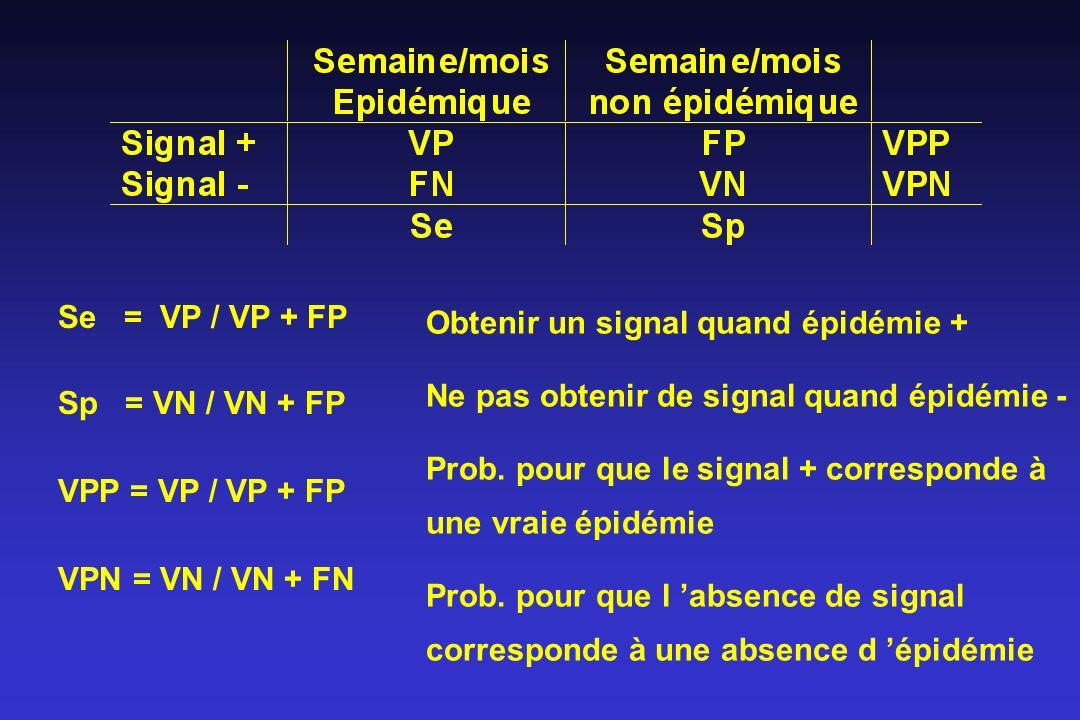 Se = VP / VP + FP Sp = VN / VN + FP VPP = VP / VP + FP VPN = VN / VN + FN Obtenir un signal quand épidémie + Ne pas obtenir de signal quand épidémie -