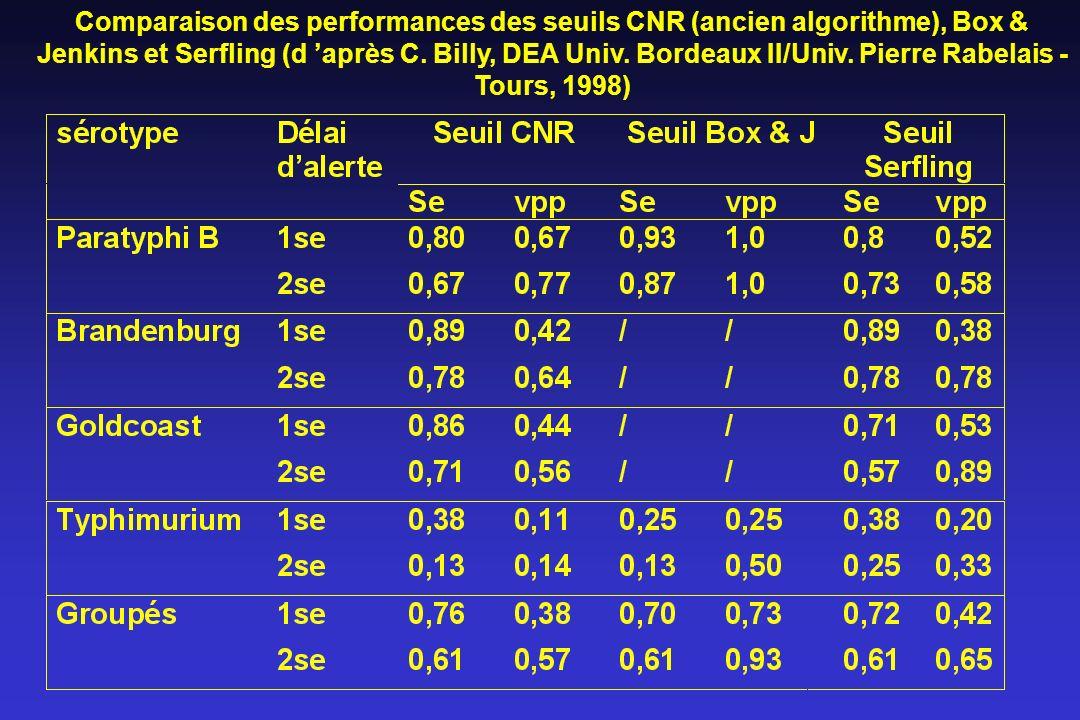 Comparaison des performances des seuils CNR (ancien algorithme), Box & Jenkins et Serfling (d après C. Billy, DEA Univ. Bordeaux II/Univ. Pierre Rabel