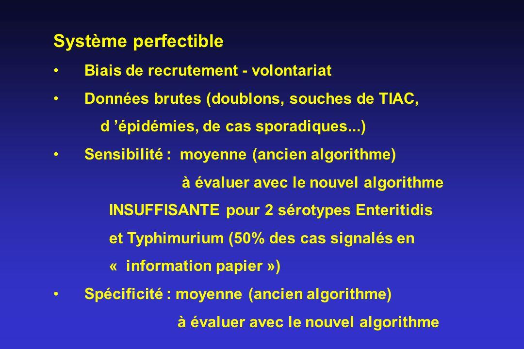 Système perfectible Biais de recrutement - volontariat Données brutes (doublons, souches de TIAC, d épidémies, de cas sporadiques...) Sensibilité : mo