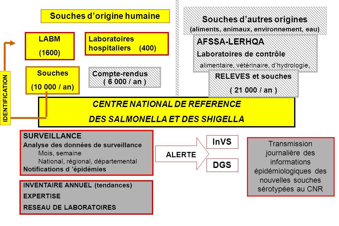 Séminaire CRC 05/12/01 Sérotypes de Salmonella et Shigella sous surveillance
