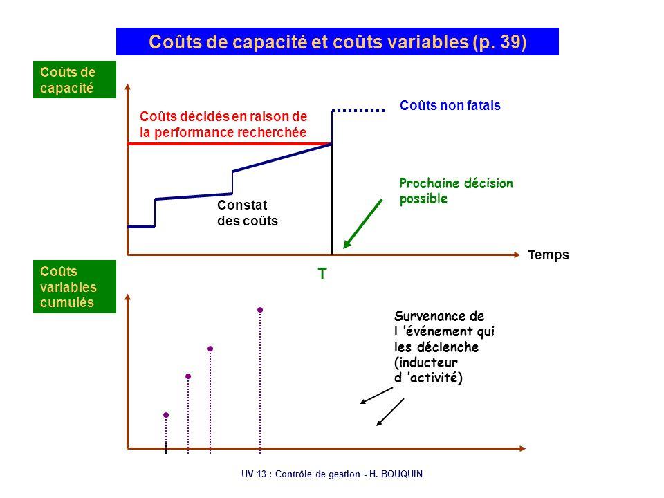 UV 13 : Contrôle de gestion - H. BOUQUIN Coûts de capacité et coûts variables (p. 39) Coûts de capacité Coûts décidés en raison de la performance rech