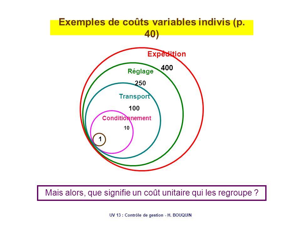 UV 13 : Contrôle de gestion - H. BOUQUIN Exemples de coûts variables indivis (p. 40) Conditionnement 10 Transport 100 Réglage 250 Expédition 400 1 Mai