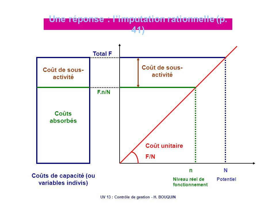 UV 13 : Contrôle de gestion - H. BOUQUIN Une réponse : limputation rationnelle (p. 41) Coût de sous- activité Coûts de capacité (ou variables indivis)