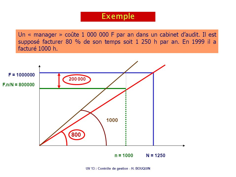 UV 13 : Contrôle de gestion - H. BOUQUIN Exemple Un « manager » coûte 1 000 000 F par an dans un cabinet daudit. Il est supposé facturer 80 % de son t