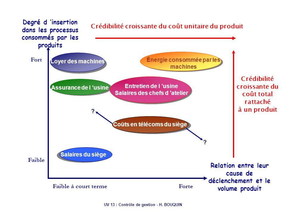UV 13 : Contrôle de gestion - H. BOUQUIN Fort Faible Degré d insertion dans les processus consommés par les produits Loyer des machines Entretien de l