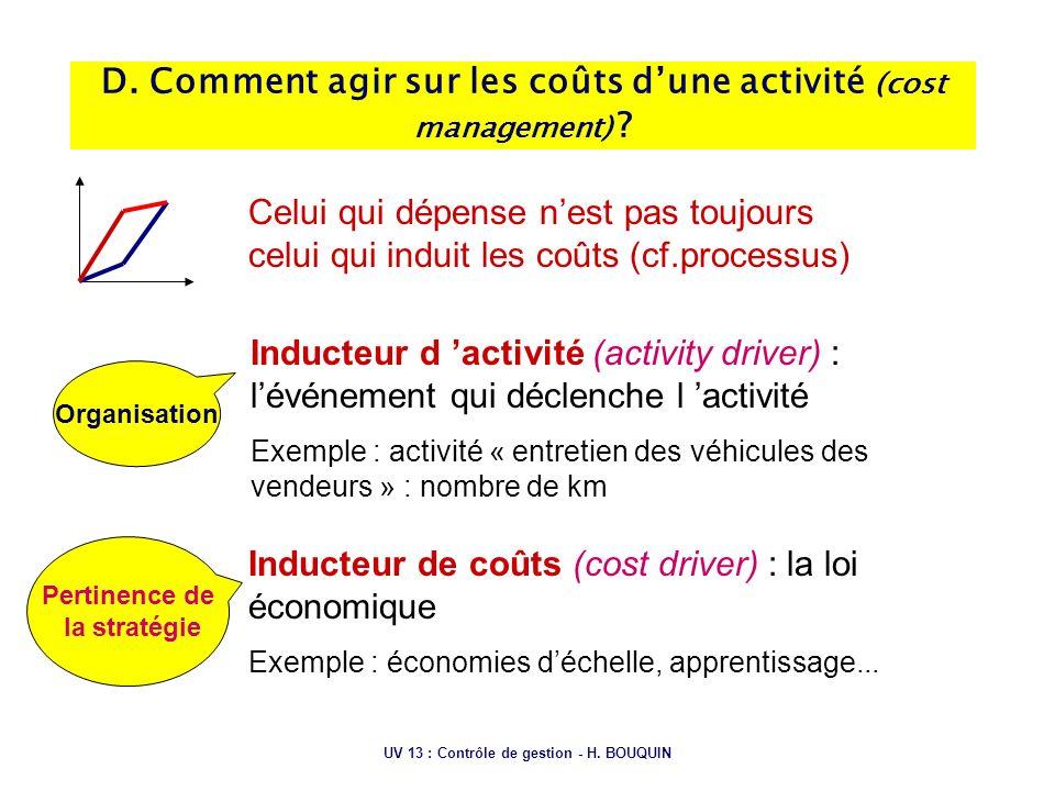 UV 13 : Contrôle de gestion - H. BOUQUIN D. Comment agir sur les coûts dune activité (cost management) ? Inducteur d activité (activity driver) : lévé