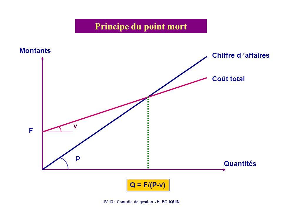 UV 13 : Contrôle de gestion - H. BOUQUIN Principe du point mort Montants Quantités Chiffre d affaires Coût total Q = F/(P-v) P F v