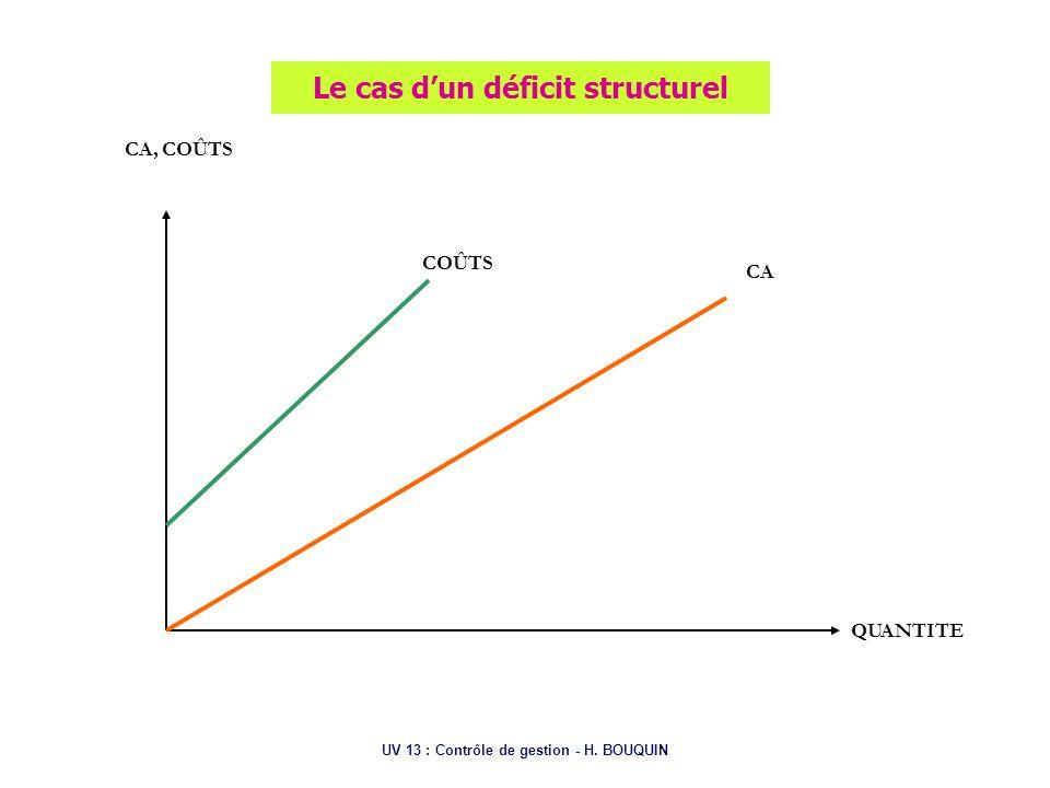 UV 13 : Contrôle de gestion - H. BOUQUIN Le cas dun déficit structurel CA, COÛTS QUANTITE CA COÛTS
