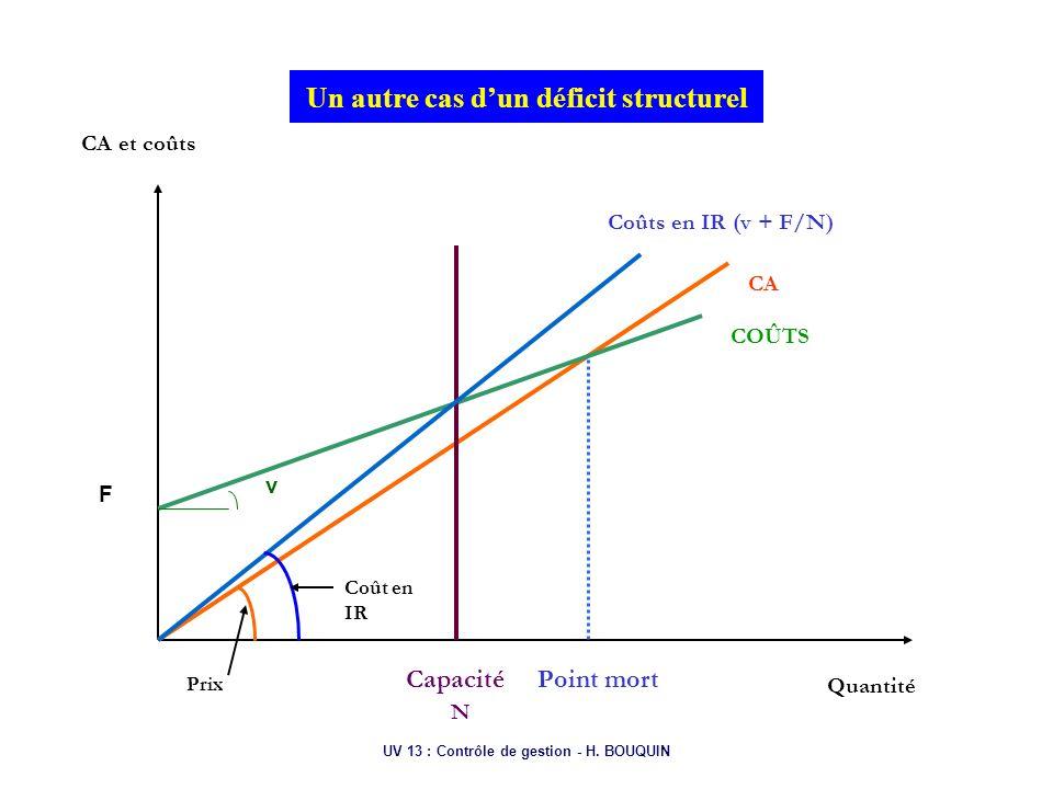 UV 13 : Contrôle de gestion - H. BOUQUIN Un autre cas dun déficit structurel CA et coûts Quantité CA COÛTS Point mortCapacité N Coûts en IR (v + F/N)