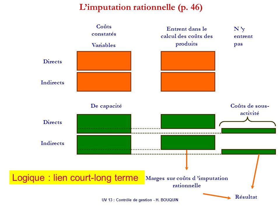UV 13 : Contrôle de gestion - H. BOUQUIN Limputation rationnelle (p. 46) Coûts constatés Variables Directs Indirects Directs De capacité Entrent dans