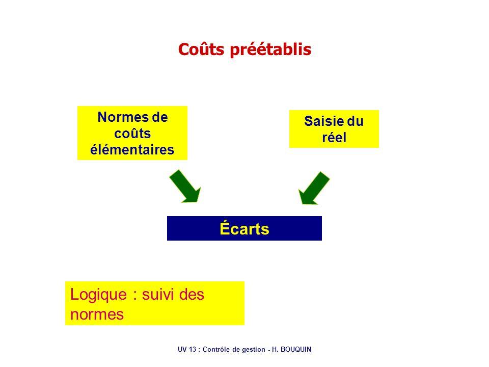 UV 13 : Contrôle de gestion - H. BOUQUIN Coûts préétablis Normes de coûts élémentaires Saisie du réel Écarts Logique : suivi des normes