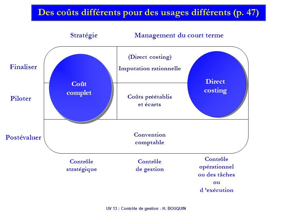 UV 13 : Contrôle de gestion - H. BOUQUIN Finaliser Piloter Postévaluer StratégieManagement du court terme Contrôle stratégique Contrôle de gestion Con