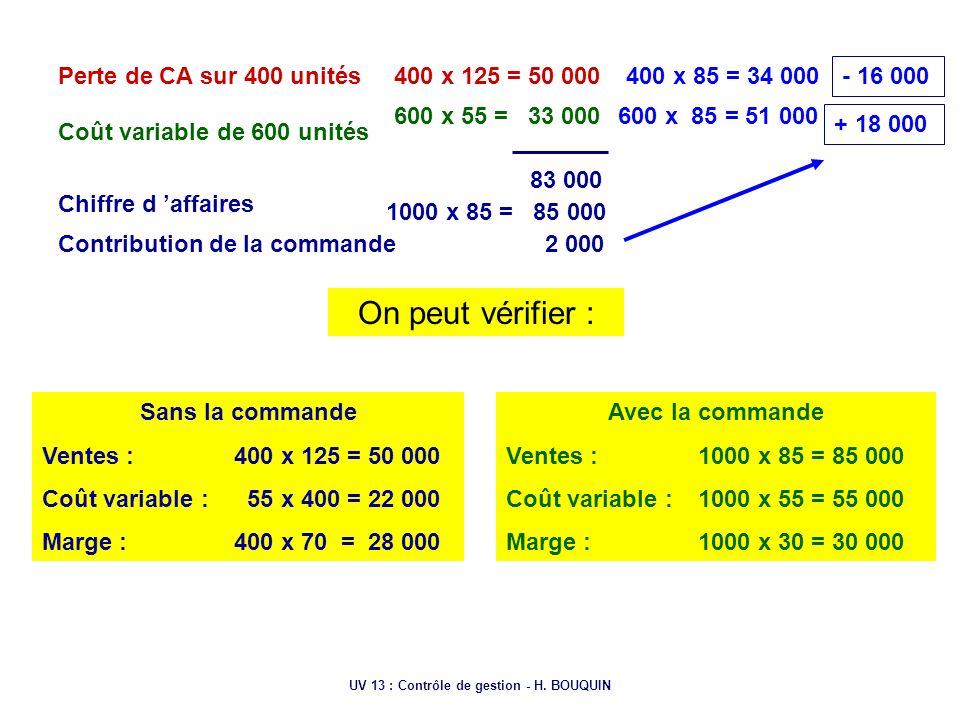 UV 13 : Contrôle de gestion - H. BOUQUIN Perte de CA sur 400 unités Coût variable de 600 unités 400 x 125 = 50 000 600 x 55 = 33 000 83 000 Chiffre d