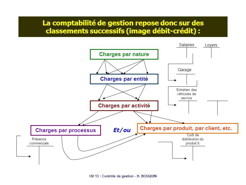 UV 13 : Contrôle de gestion - H. BOUQUIN La comptabilité de gestion repose donc sur des classements successifs (image débit-crédit) : Charges par natu