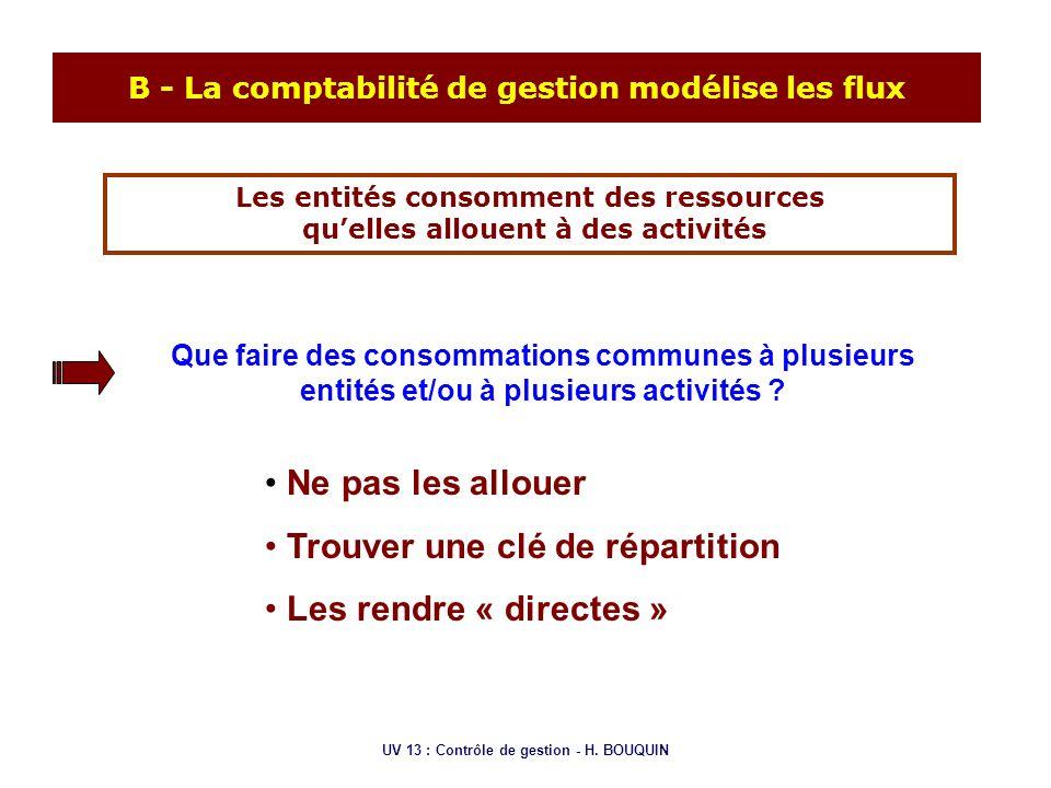 UV 13 : Contrôle de gestion - H. BOUQUIN B - La comptabilité de gestion modélise les flux Les entités consomment des ressources quelles allouent à des