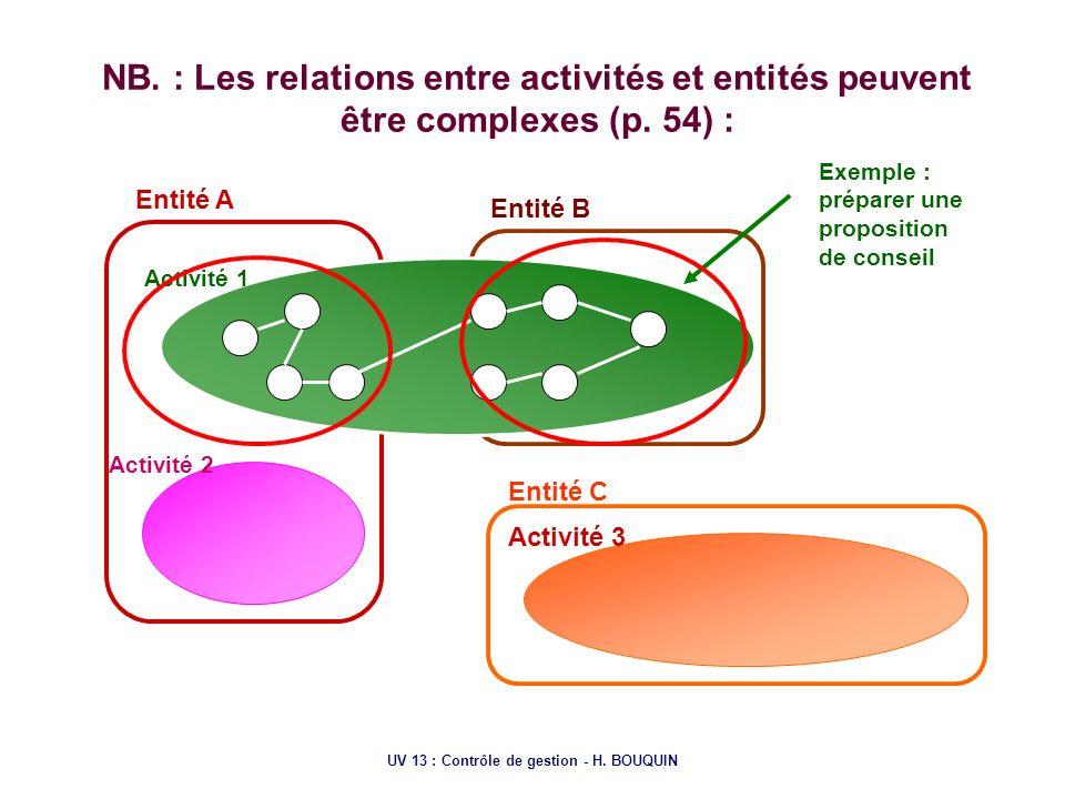 UV 13 : Contrôle de gestion - H. BOUQUIN NB. : Les relations entre activités et entités peuvent être complexes (p. 54) : Entité A Entité B Entité C Ac