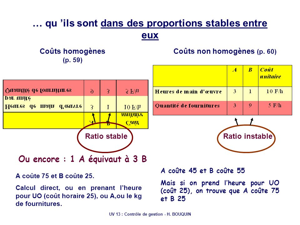 UV 13 : Contrôle de gestion - H. BOUQUIN … qu ils sont dans des proportions stables entre eux Coûts homogènes (p. 59) Coûts non homogènes (p. 60) Rati