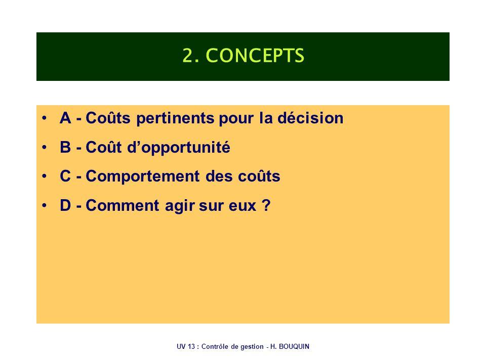 UV 13 : Contrôle de gestion - H. BOUQUIN 2. CONCEPTS A - Coûts pertinents pour la décision B - Coût dopportunité C - Comportement des coûts D - Commen