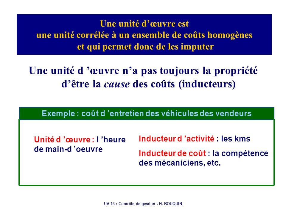 UV 13 : Contrôle de gestion - H. BOUQUIN Une unité dœuvre est une unité corrélée à un ensemble de coûts homogènes et qui permet donc de les imputer Un