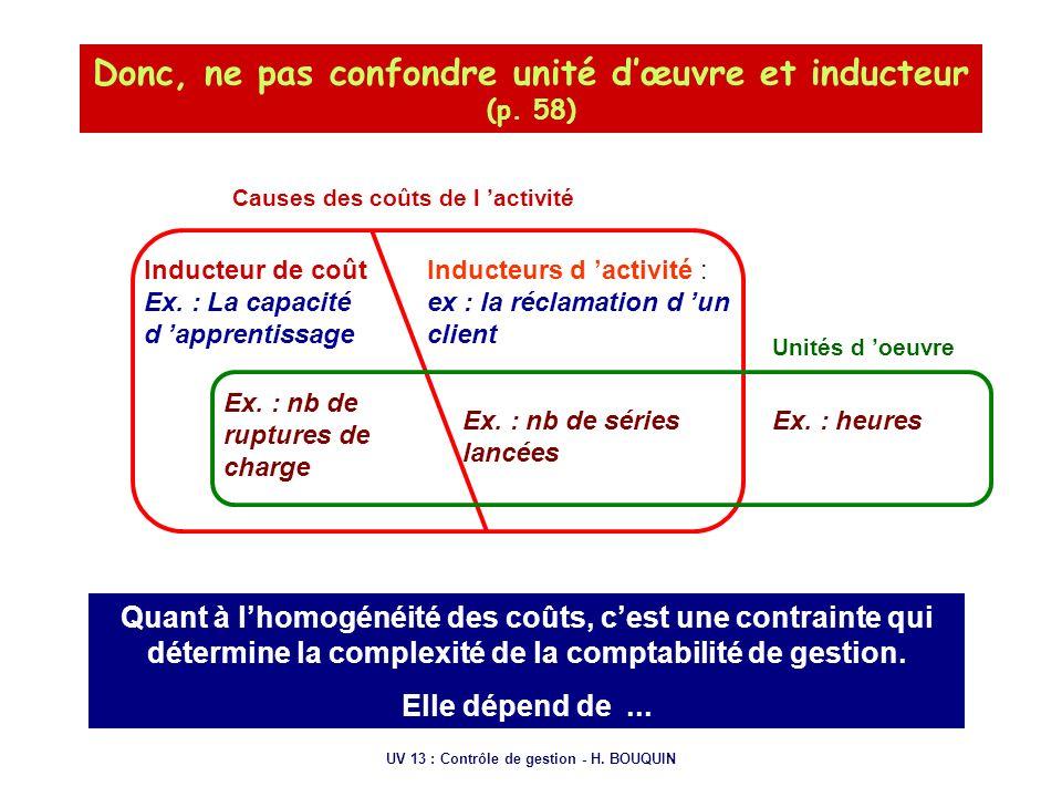 UV 13 : Contrôle de gestion - H. BOUQUIN Donc, ne pas confondre unité dœuvre et inducteur (p. 58) Causes des coûts de l activité Inducteurs d activité