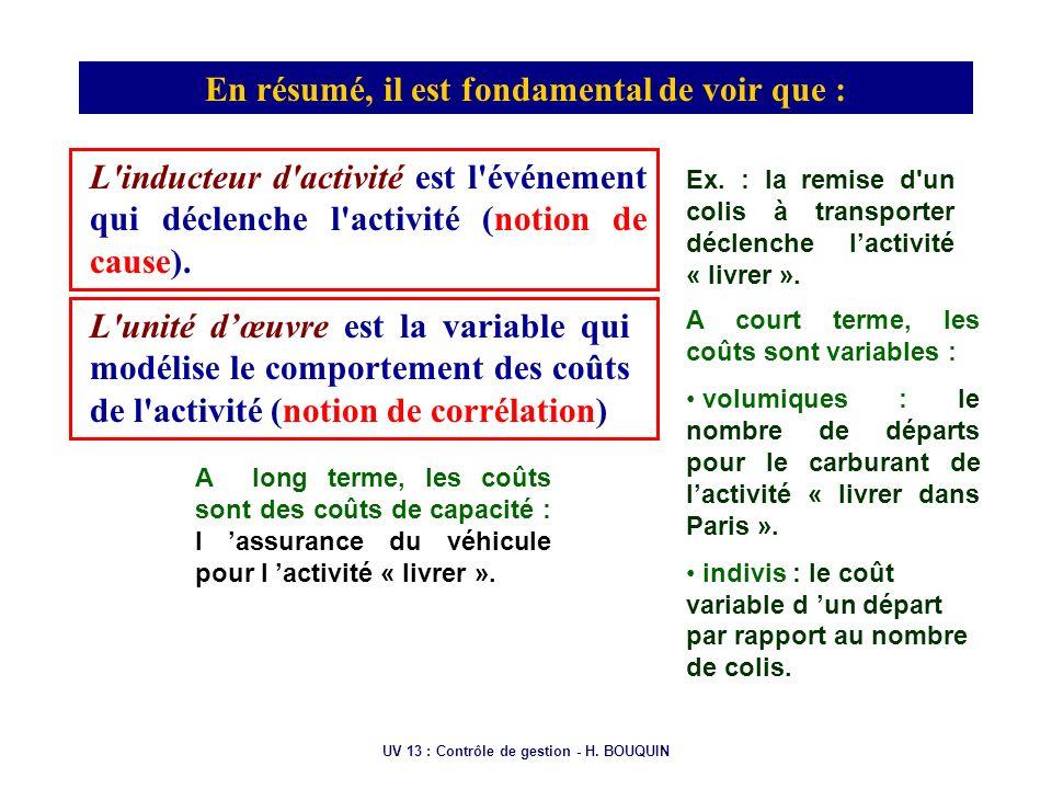 UV 13 : Contrôle de gestion - H. BOUQUIN En résumé, il est fondamental de voir que : L'inducteur d'activité est l'événement qui déclenche l'activité (