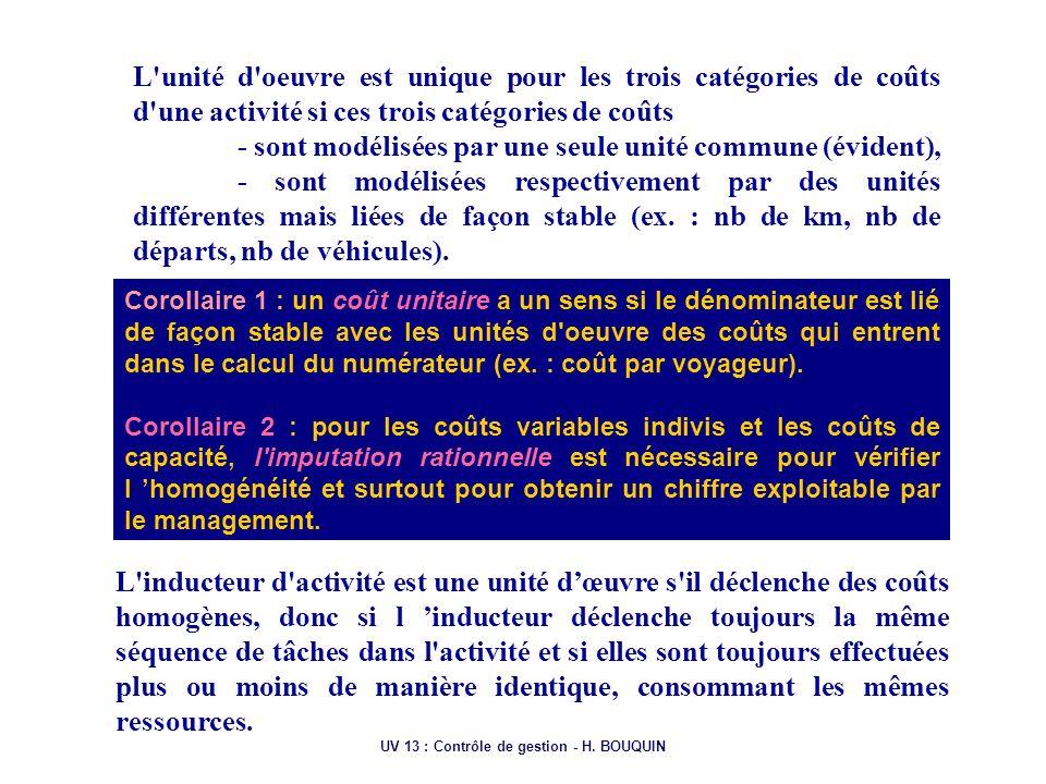 UV 13 : Contrôle de gestion - H. BOUQUIN L'unité d'oeuvre est unique pour les trois catégories de coûts d'une activité si ces trois catégories de coût