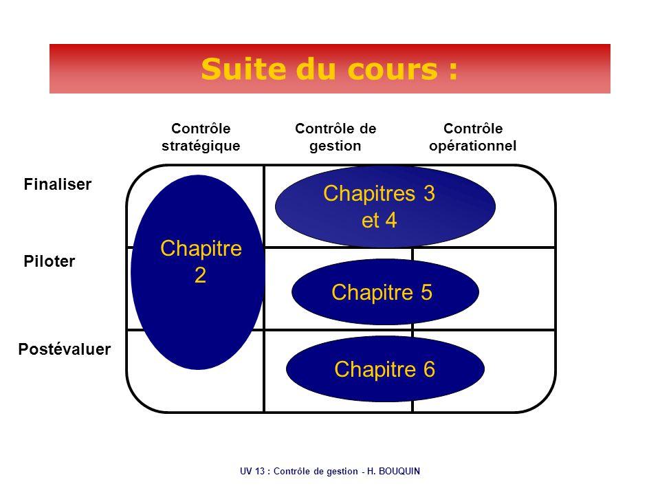 UV 13 : Contrôle de gestion - H. BOUQUIN Suite du cours : Finaliser Piloter Postévaluer Contrôle stratégique Contrôle de gestion Contrôle opérationnel