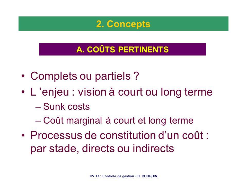 UV 13 : Contrôle de gestion - H. BOUQUIN 2. Concepts Complets ou partiels ? L enjeu : vision à court ou long terme –Sunk costs –Coût marginal à court