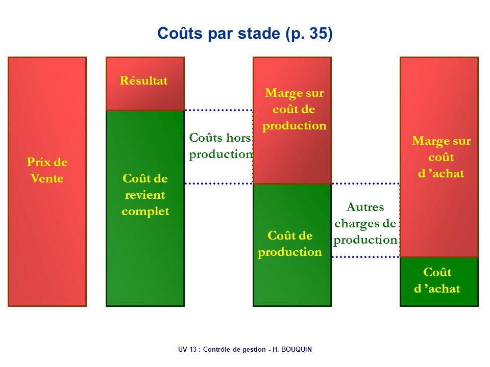 UV 13 : Contrôle de gestion - H. BOUQUIN Prix de Vente Coût de revient complet Coût de production Coût d achat Résultat Marge sur coût de production M