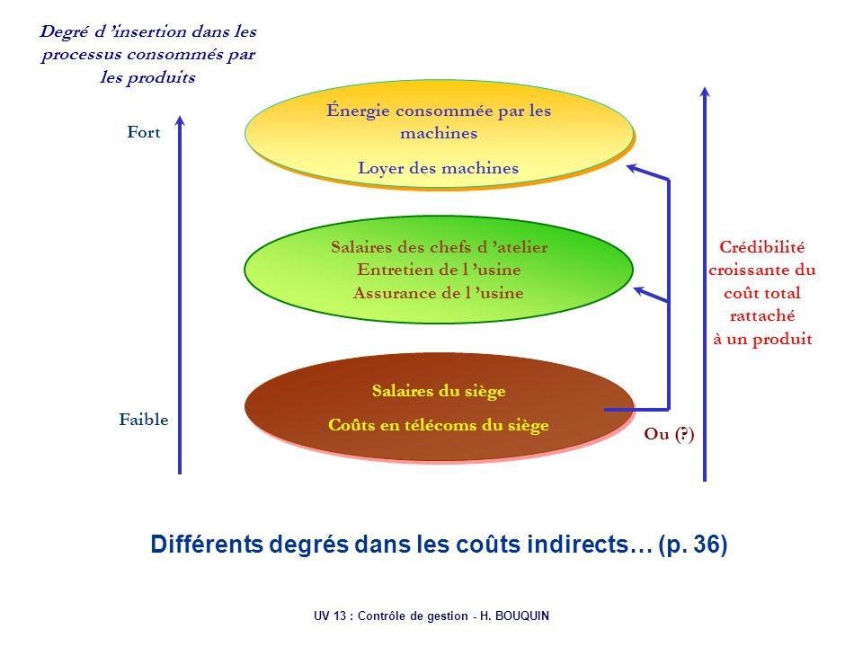 UV 13 : Contrôle de gestion - H. BOUQUIN Fort Faible Degré d insertion dans les processus consommés par les produits Énergie consommée par les machine