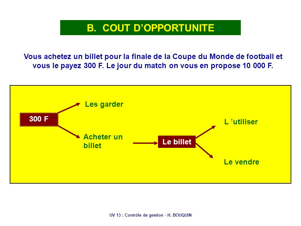UV 13 : Contrôle de gestion - H. BOUQUIN B. COUT DOPPORTUNITE Vous achetez un billet pour la finale de la Coupe du Monde de football et vous le payez