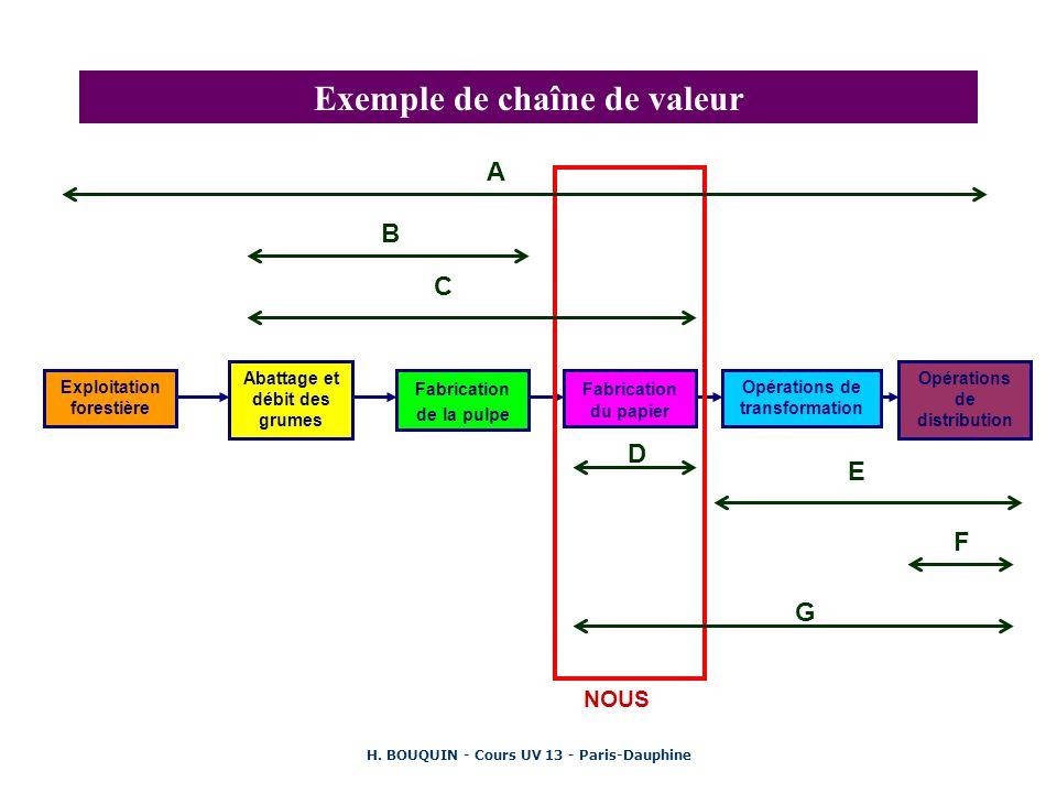 H. BOUQUIN - Cours UV 13 - Paris-Dauphine Exemple de chaîne de valeur Exploitation forestière Abattage et débit des grumes Fabrication de la pulpe Fab